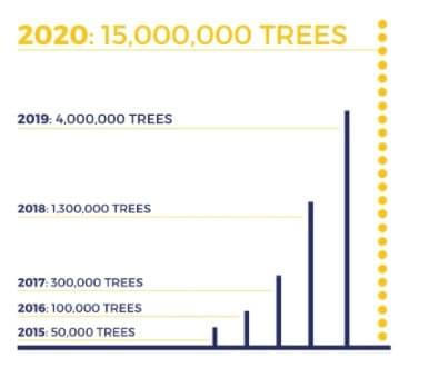 Pflanze Bäume mit uns